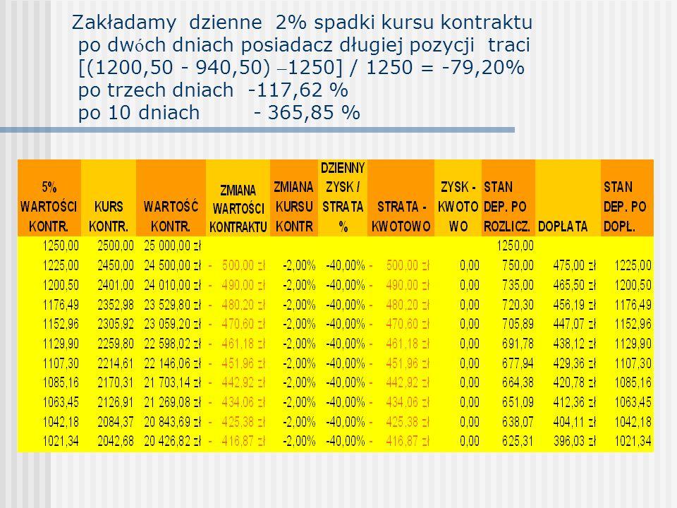 Zakładamy dzienne 2% spadki kursu kontraktu po dwóch dniach posiadacz długiej pozycji traci [(1200,50 - 940,50) –1250] / 1250 = -79,20% po trzech dniach -117,62 % po 10 dniach - 365,85 %